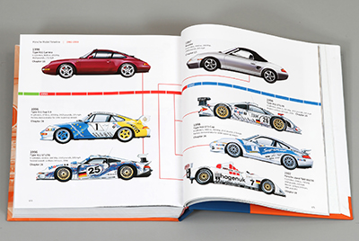 Porsche: Excellence Was Expected, Book 3 spread with timeline